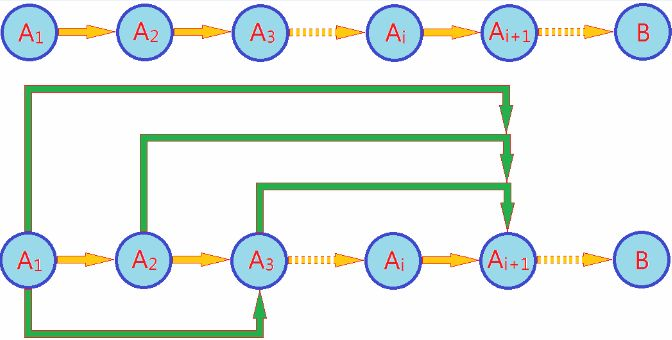 Algorithm analysis dynamic programming