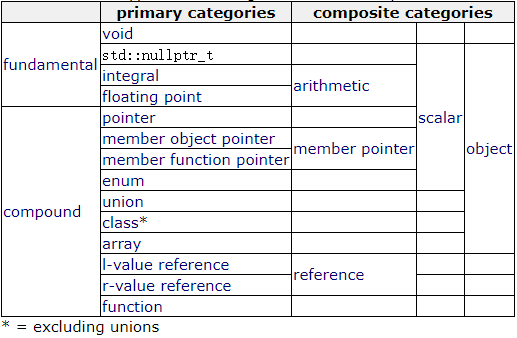 【C++】 7_ New features of C + + 11 - Standard Library