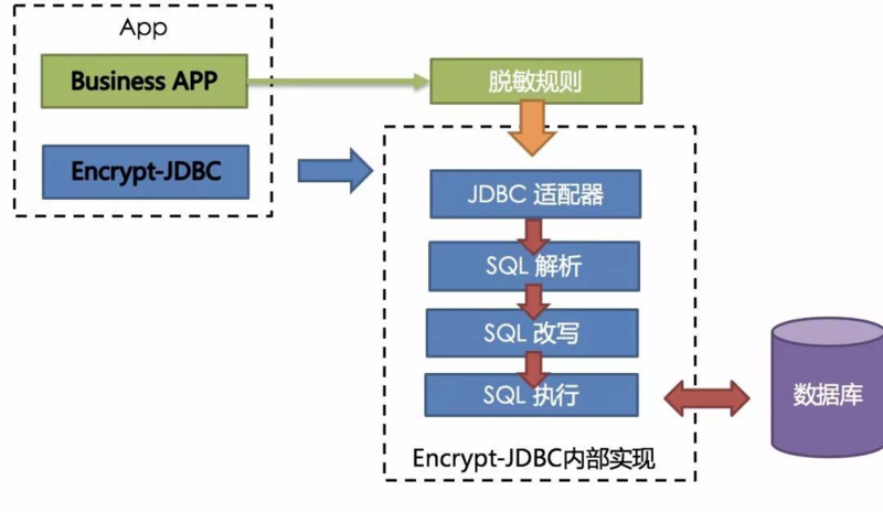 Jingdong real combat: how can data desensitization avoid system reconfiguration or modification?