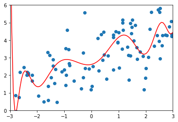 Polynomial Regression and Model Generalization in Machine