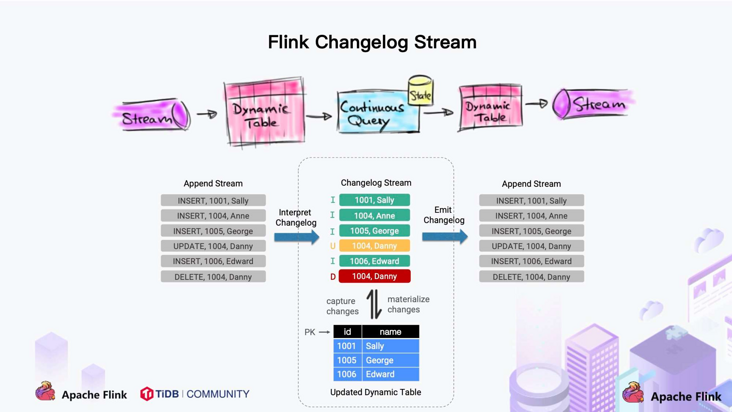 Flink CDC 2.0 was officially released to explain the core improvements