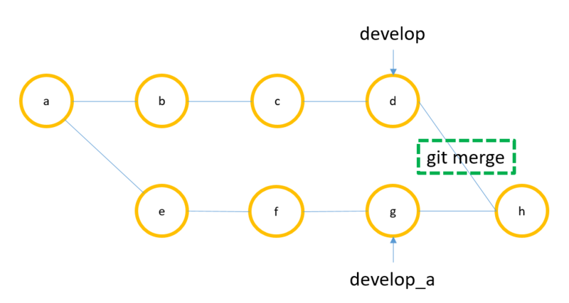 A few things you need to know about git rebase