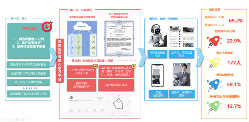 How to solve the AI data dilemma? Jingdong Zhilian cloud Federation learning platform has a good recipe