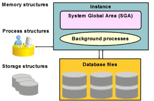 Oracle memory structure and background process