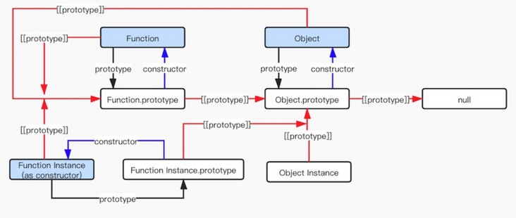 Learning objects and prototypes from ECMAScript specification