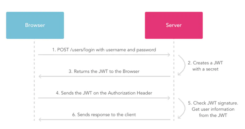 Spring boot integrates JWT to realize user login authentication