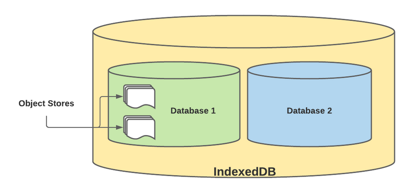 How to use indexeddb NoSQL database on Browser