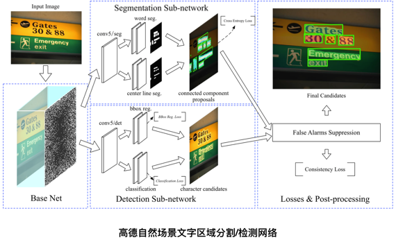 The practice of image segmentation based on deep learning in gaud