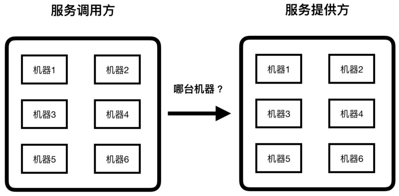 How to realize the smooth expansion and reduction of dataserver in ant financial services registry