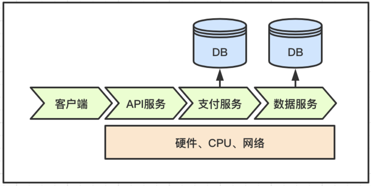 Architecture design   service layered monitoring strategy under distributed system