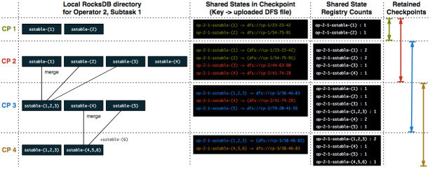 Flink learning -- a detailed explanation of incremental checkpoint for managing large state