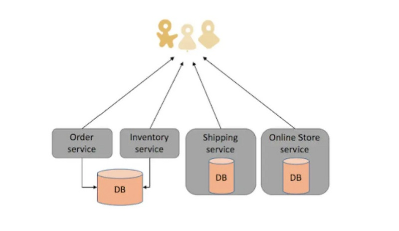 Why do we use microservices with SOA?
