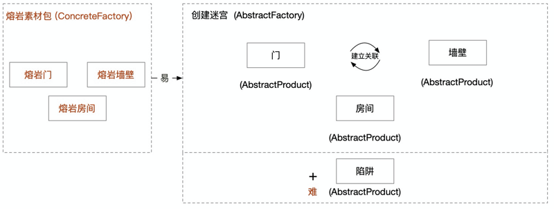 Intensive reading of design pattern abstract factory Abstract Factory