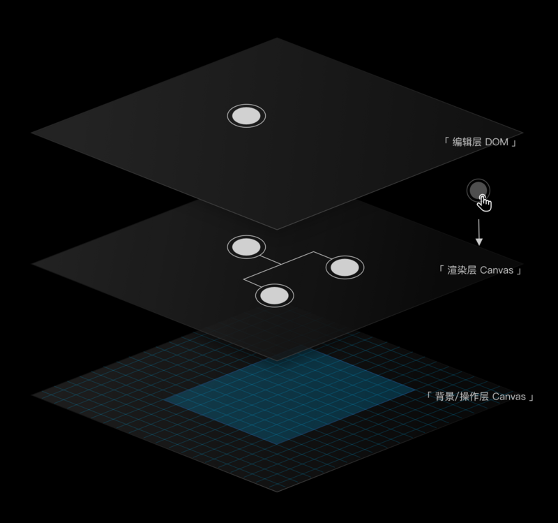 Alicloud front-end lightweight open source diagram layout and flow chart framework, pursuing the ultimate experience butterfly DAG