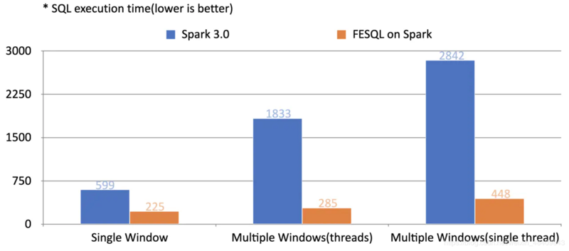 Large scale feature engineering of recommendation system and llvm based optimization of fedb spark