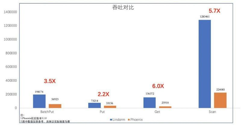 700 million requests per second, how can Alibaba's new generation database support?