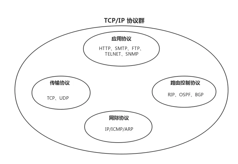what the fuck! The first time I saw a big guy explaining TCP / IP three times shaking hands and four times waving hands