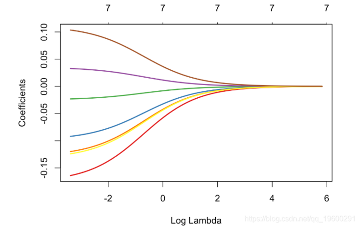 A case study of R language penalized logistic regression (Lasso, ridge regression) high dimensional variable selection classification model