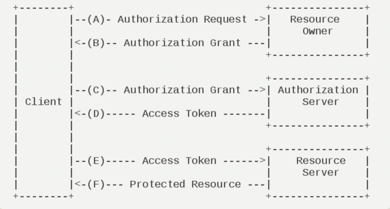 Implementation of oauth2 (continuous update) based on spring