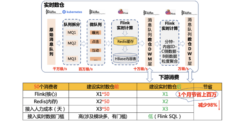 Real time data warehouse and multidimensional real-time data analysis based on Flink