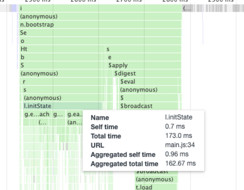 Javascript code performance optimization - from troubleshooting to processing