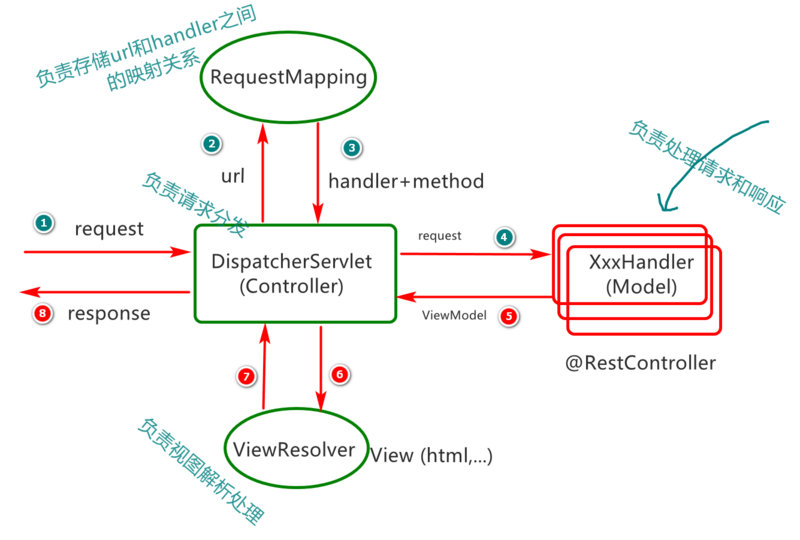 Application of spring MVC technology in 06 springboot project?