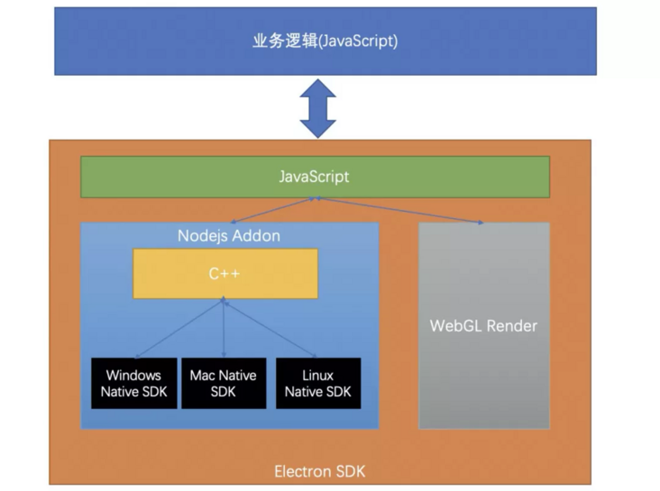 How to develop a cross platform video conference application with electron + webrtc