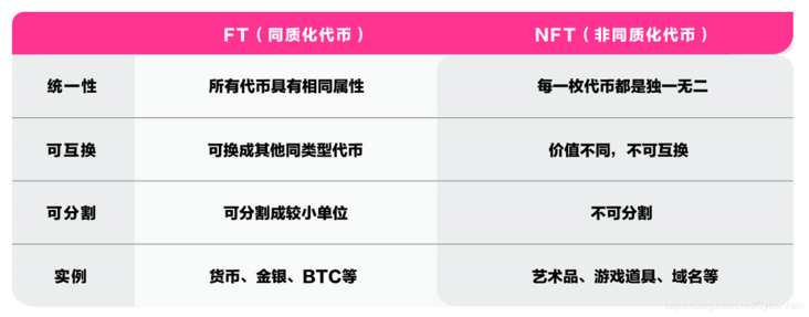 What is the economic support of the popular NFT