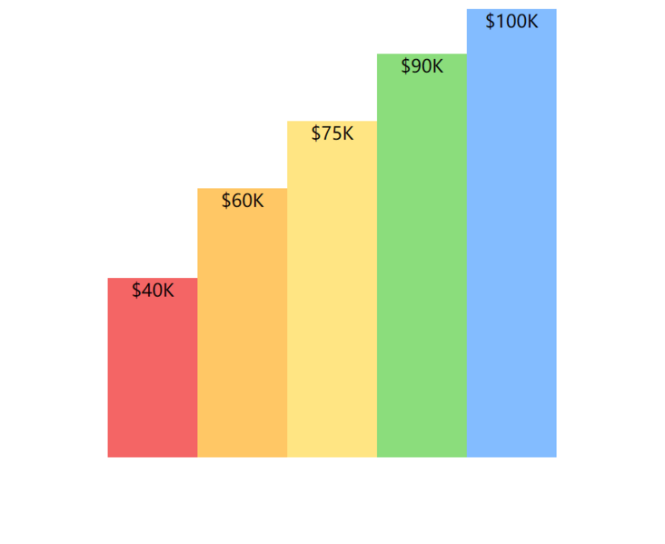 Learn data visualization from CSS