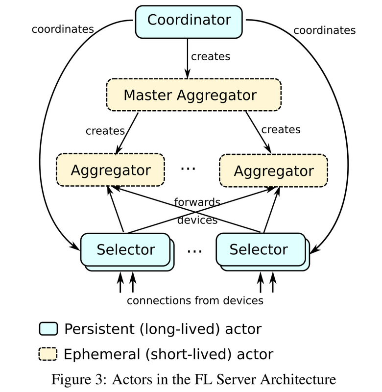 Technology blog for large scale federated learning: System Design