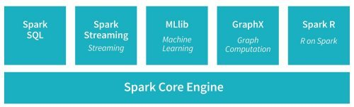 Seven steps to mastering Apache spark 2.0 (1)