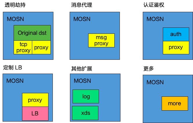 Analysis of cloud native network agent mosn extension mechanism