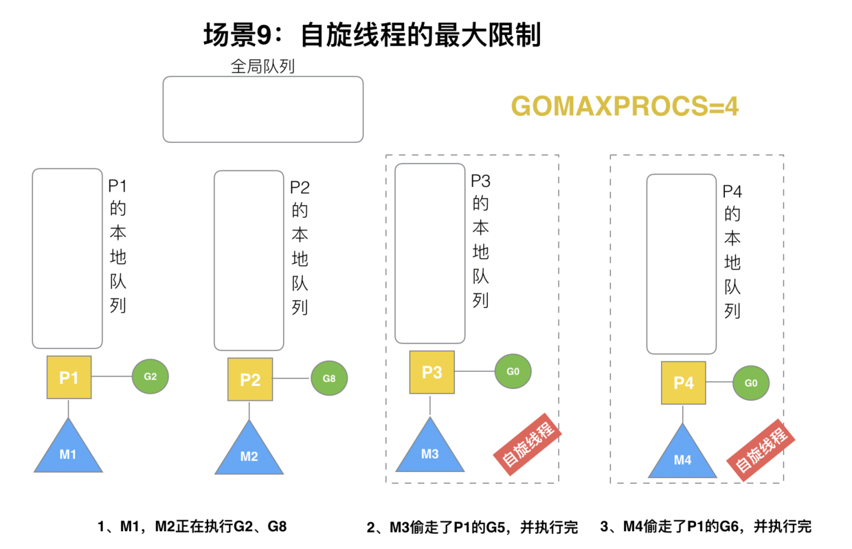 GMP principle and scheduling analysis of golang scheduler