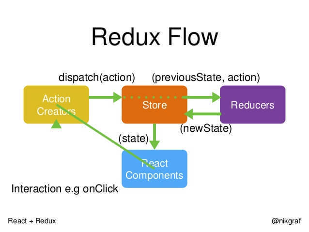 Thinking about using Redux and Redux saga to manage state