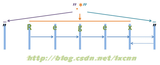 The greedy and non greedy modes of regular expressions