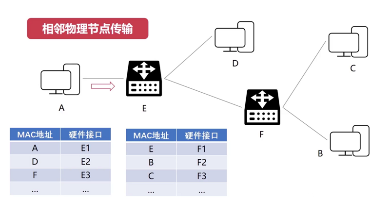 Computer network foundation (2) -- network layer - detailed explanation of IP protocol