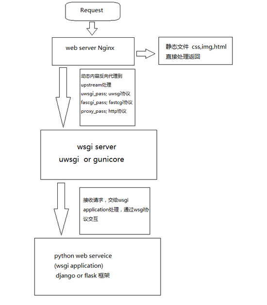 Implementation of Python WEB Application Deployment