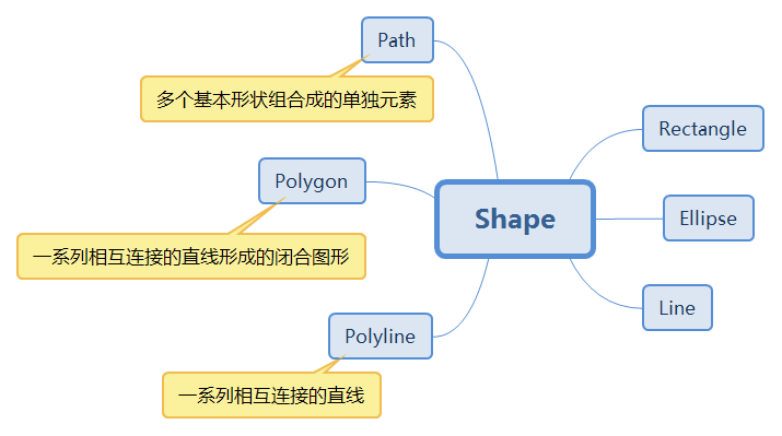 Detailed Description of Shape Brushes and Transformations in WPF