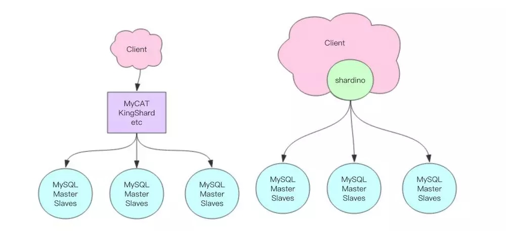 Simple and understandable scheme sharing of MyBatis sub