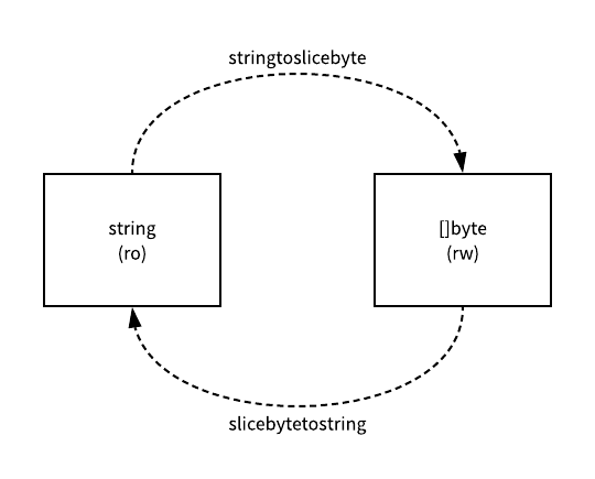 A Brief Talk on Strings and Byte Arrays in Golang | Develop Paper