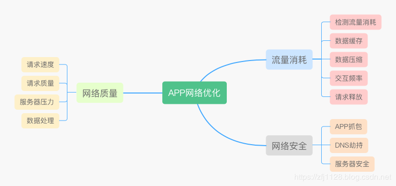 App - on app network deep optimization and network security
