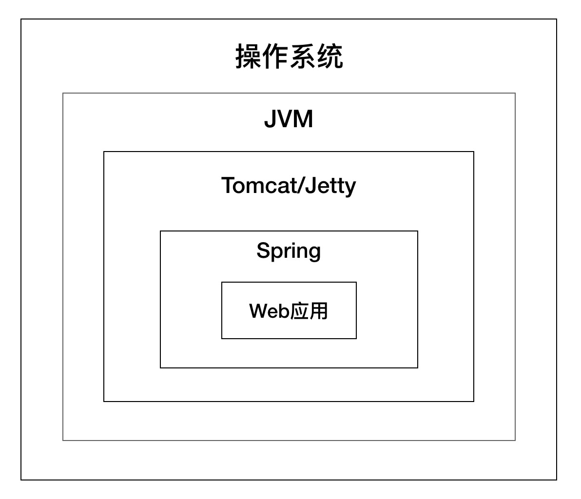 Analysis of Tomcat Architecture Principle for reference to architecture design