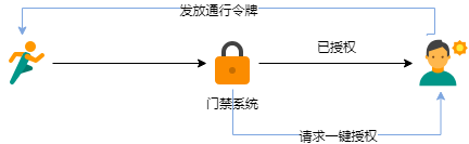 Four authorization methods of oauth2.0