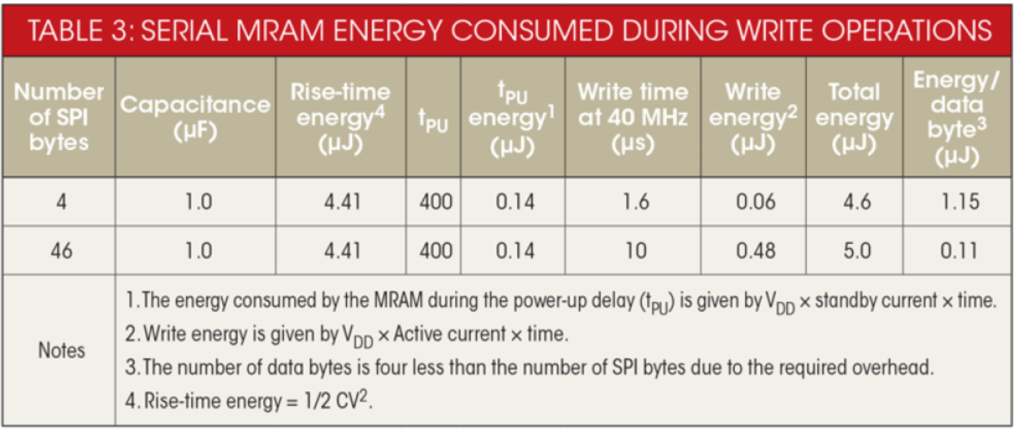 Energy consumed by serial MRAM