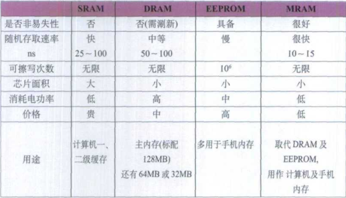 Performance comparison between MRAM and common computer memory
