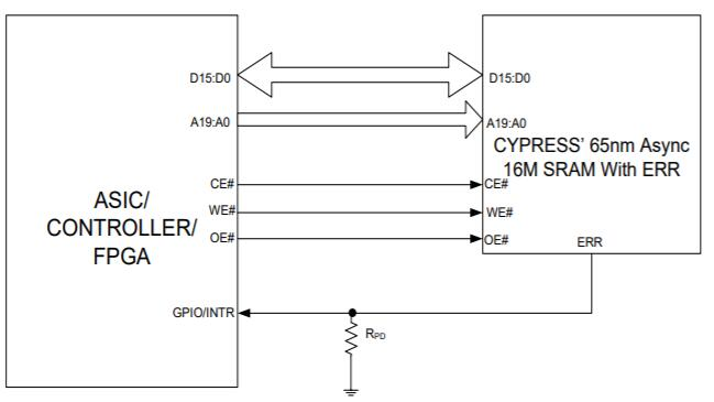 Interface between 65nm SRAM of cypress and ASIC / FPGA / controller