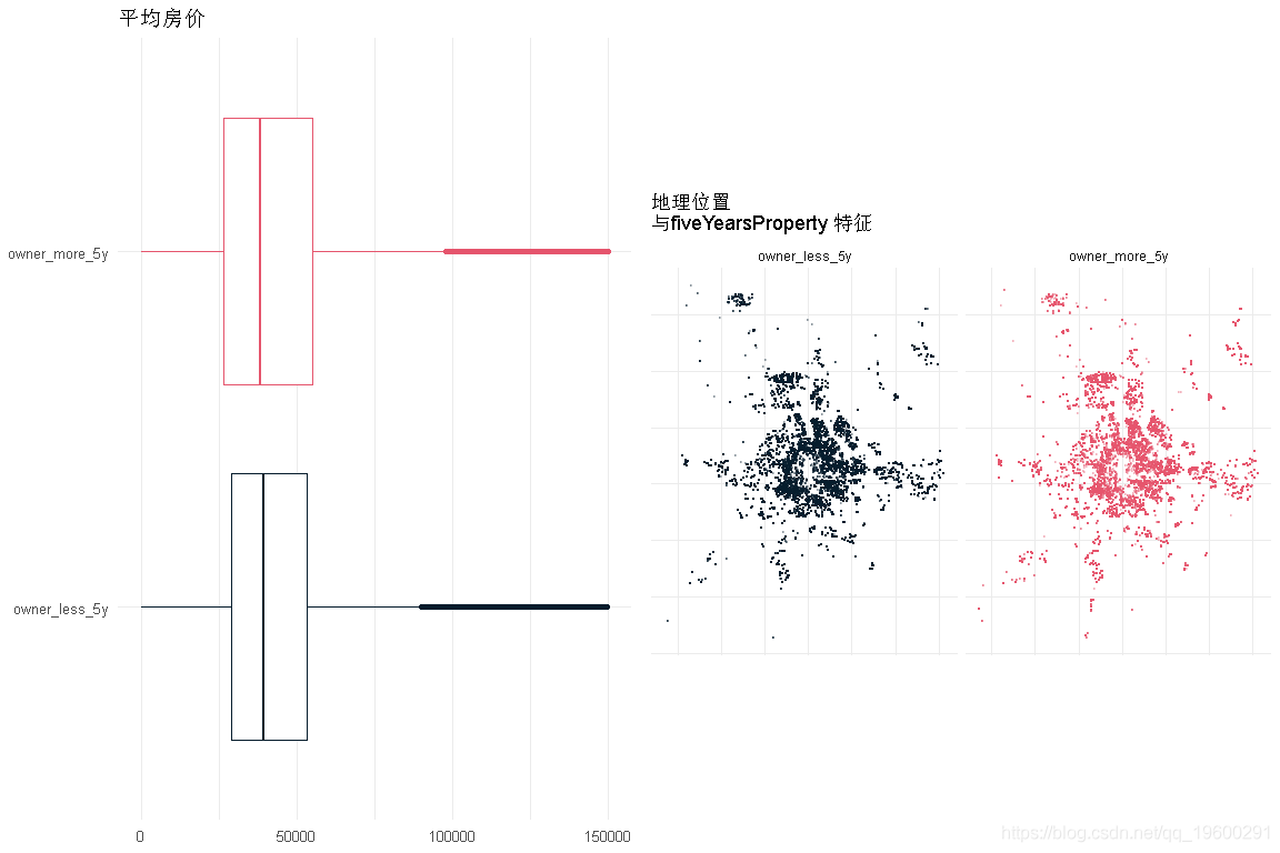 R language linear regression and time series analysis: a case study of influencing factors of housing prices in Beijing