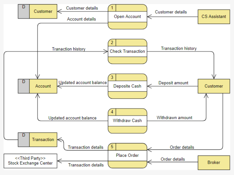 how to create a data flow diagram (dfd) online? | develop paper  develop paper