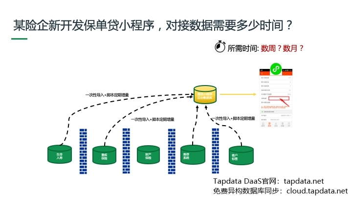 Tapdata real-time data fusion platform solution (I): modern enterprise data architecture and pain points