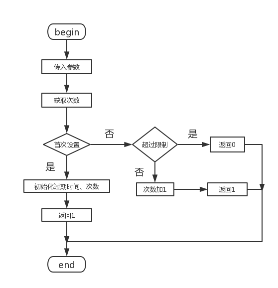 Application and Practice of Lua Script in Redis | Develop Paper